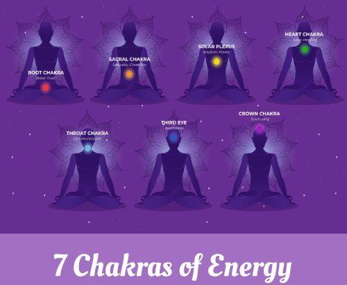 7 Chakras of Energy